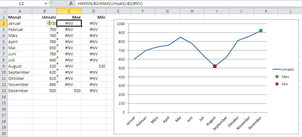 Minimaler und maximaler Wert in einem Excel – Diagramm   IT-Service Ruhr