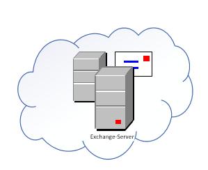 Migration eines SBS 2007-Netzwerks auf Windows Server Essentials 2016 mit Anbindung an Office 365